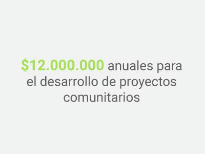 Imagen Indicador 12 millones en desarrollo