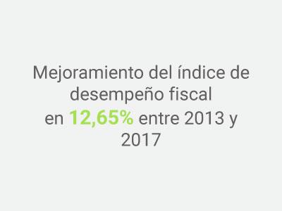 Imagen Indicador Mejoramiento desempeño fiscal