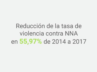 Imagen Indicador reducción violencia contra NNA