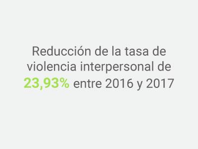 Imagen Indicador reducción violencia interpersonal